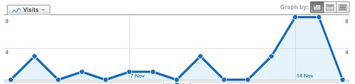 Lies, damned lies and Google Analytics